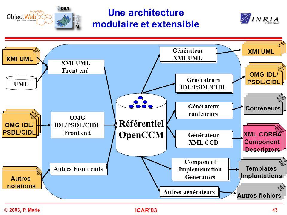 43© 2003, P. Merle ICAR'03 Une architecture modulaire et extensible XML Component descriptor XML Component descriptor XML CORBA Component Descriptors