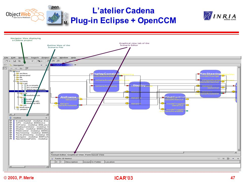 47© 2003, P. Merle ICAR'03 L'atelier Cadena Plug-in Eclipse + OpenCCM