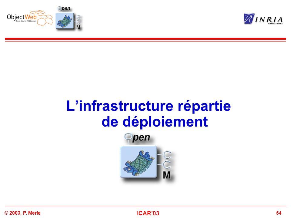 54© 2003, P. Merle ICAR'03 L'infrastructure répartie de déploiement