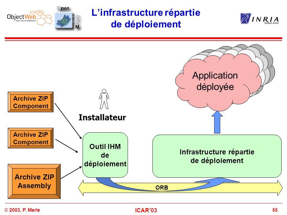 55© 2003, P. Merle ICAR'03 L'infrastructure répartie de déploiement Archive ZIP Component Outil IHM de déploiement Archive ZIP Assembly Deployed Appli