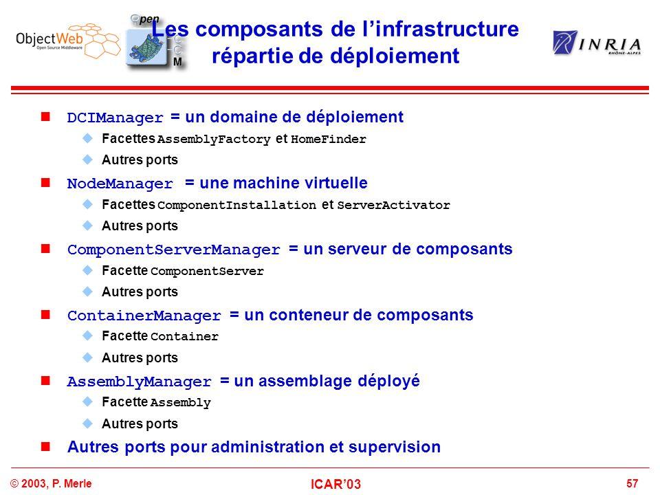 57© 2003, P. Merle ICAR'03 Les composants de l'infrastructure répartie de déploiement DCIManager = un domaine de déploiement  Facettes AssemblyFactor