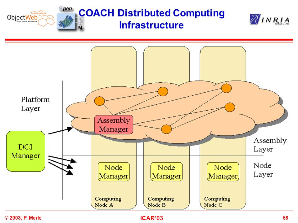 58© 2003, P. Merle ICAR'03 COACH Distributed Computing Infrastructure