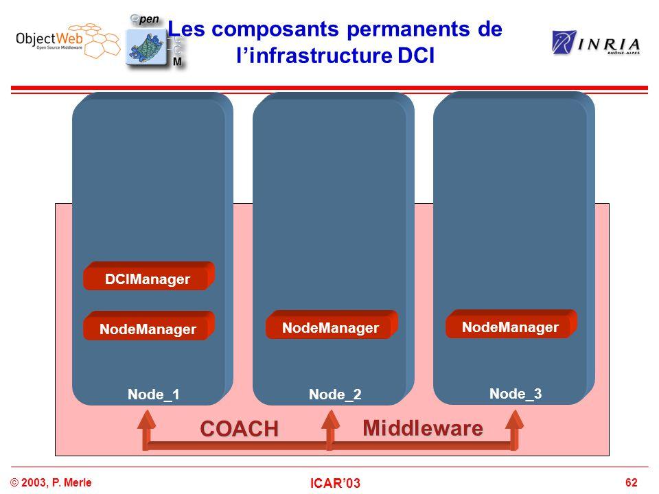 62© 2003, P. Merle ICAR'03 Les composants permanents de l'infrastructure DCI Node_1Node_2 Node_3 COACH Middleware NodeManager DCIManager