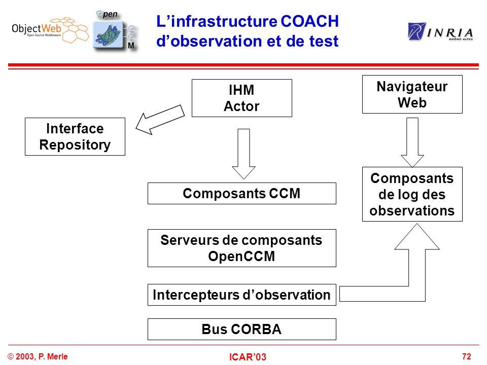 72© 2003, P. Merle ICAR'03 L'infrastructure COACH d'observation et de test Serveurs de composants OpenCCM Intercepteurs d'observation Bus CORBA Compos
