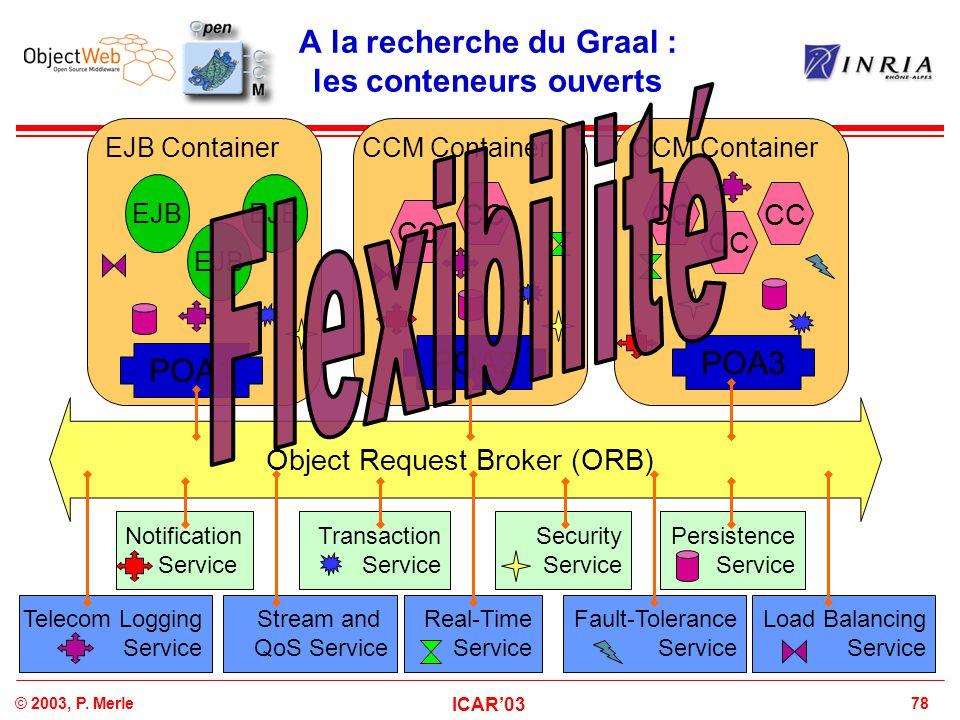 78© 2003, P. Merle ICAR'03 A la recherche du Graal : les conteneurs ouverts Object Request Broker (ORB) CCM Container POA1 POA2POA3 EJB ContainerCCM C