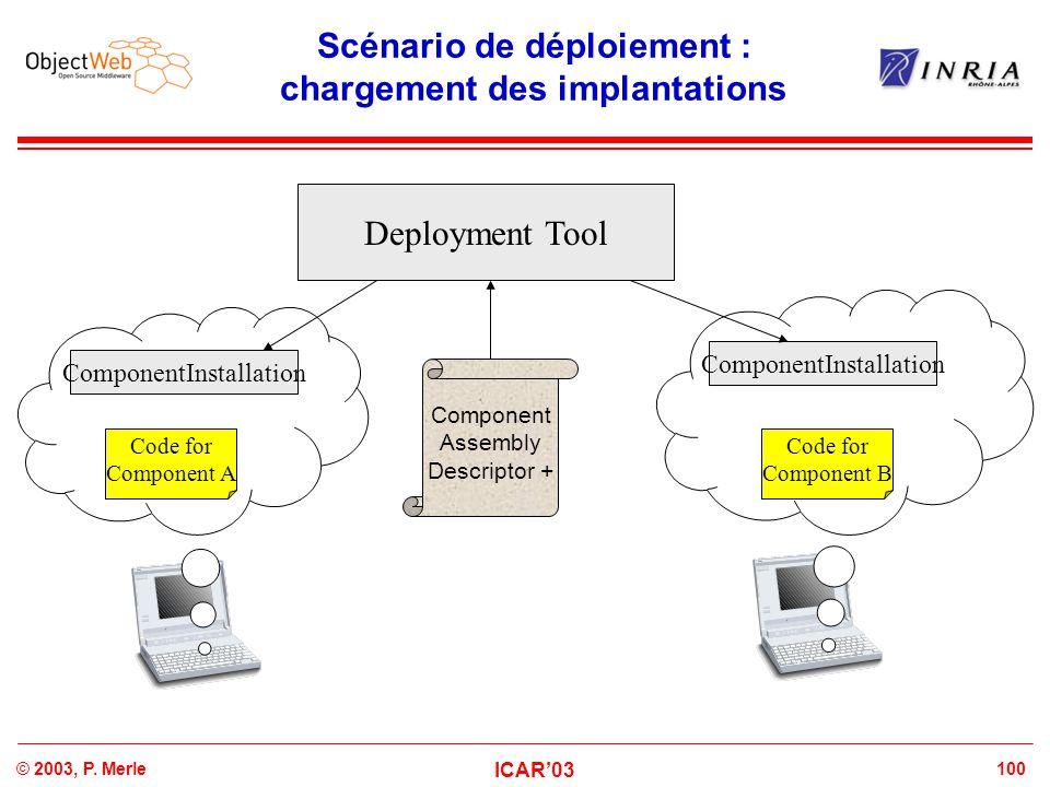 100© 2003, P. Merle ICAR'03 Scénario de déploiement : chargement des implantations Deployment Tool Component Assembly Descriptor + ComponentInstallati