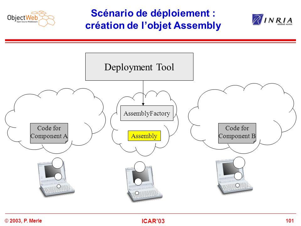 101© 2003, P. Merle ICAR'03 Scénario de déploiement : création de l'objet Assembly Deployment Tool Code for Component B Code for Component A AssemblyF