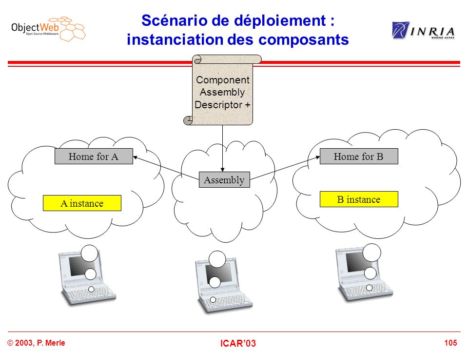 105© 2003, P. Merle ICAR'03 Scénario de déploiement : instanciation des composants Component Assembly Descriptor + Assembly Home for BHome for A B ins