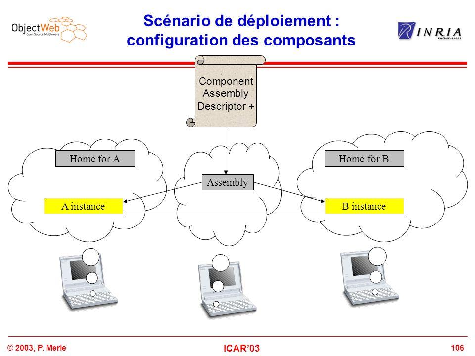 106© 2003, P. Merle ICAR'03 Scénario de déploiement : configuration des composants Component Assembly Descriptor + Assembly Home for BHome for A B ins