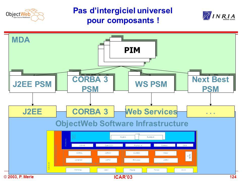 124© 2003, P. Merle ICAR'03 Pas d'intergiciel universel pour composants ! MDA ObjectWeb Software Infrastructure J2EECORBA 3Web Services... Substrate T