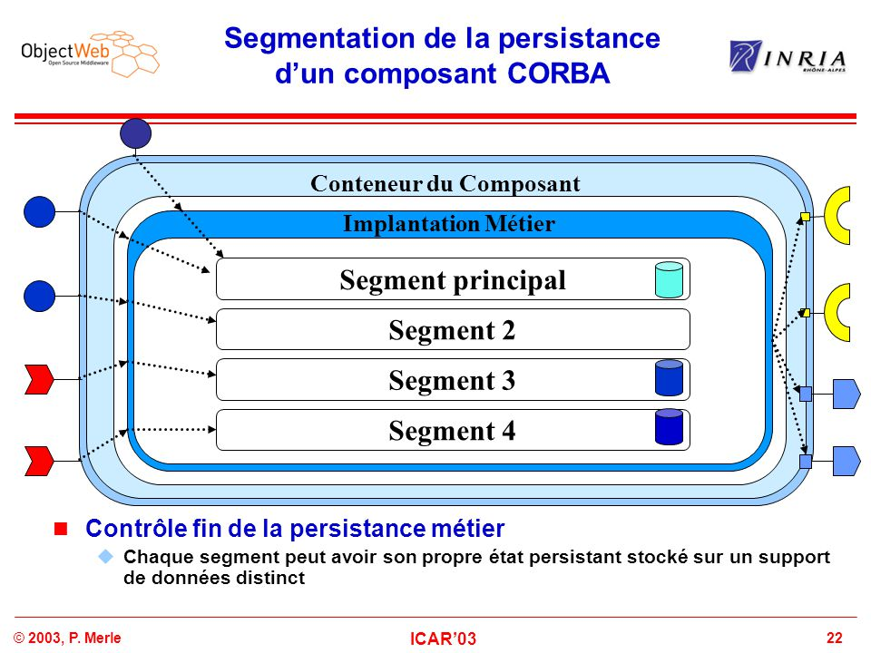 22© 2003, P. Merle ICAR'03 Segmentation de la persistance d'un composant CORBA Business Component Conteneur du Composant Business Implementation Impla
