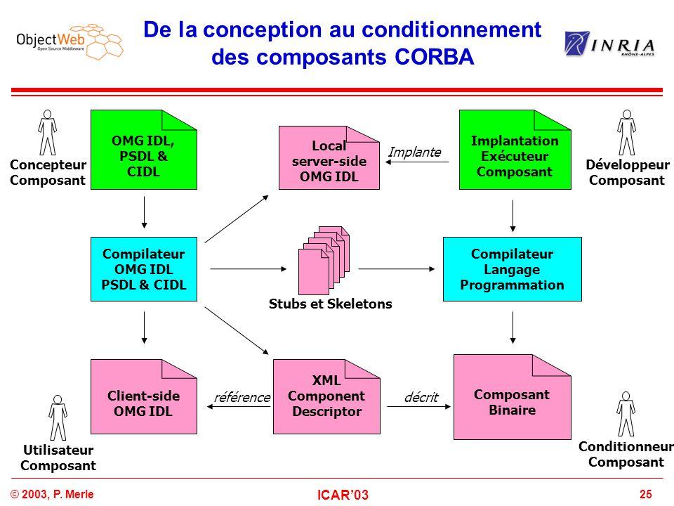 25© 2003, P. Merle ICAR'03 De la conception au conditionnement des composants CORBA Compilateur Langage Programmation Concepteur Composant OMG IDL, PS
