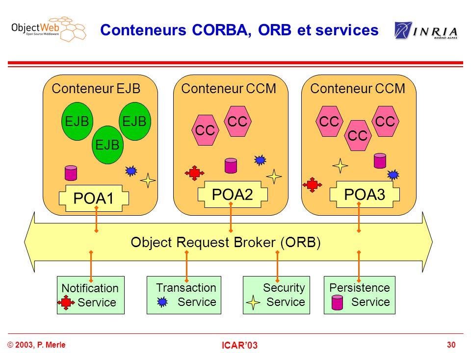 30© 2003, P. Merle ICAR'03 Conteneurs CORBA, ORB et services Object Request Broker (ORB) Conteneur CCM POA1 POA2POA3 Conteneur EJBConteneur CCM Notifi