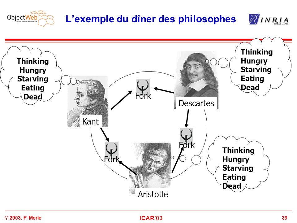 39© 2003, P. Merle ICAR'03 L'exemple du dîner des philosophes Thinking Hungry Starving Eating Dead Kant Thinking Hungry Starving Eating Dead Descartes
