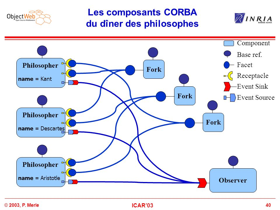 40© 2003, P. Merle ICAR'03 Les composants CORBA du dîner des philosophes Philosopher name = Kant Philosopher name = Aristotle Philosopher name = Desca