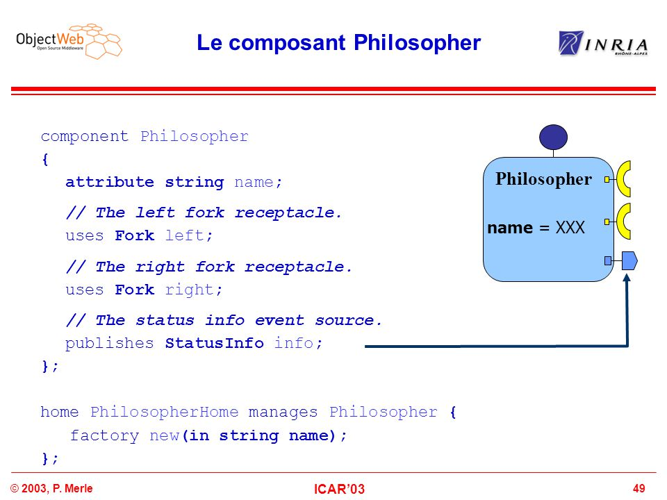 49© 2003, P. Merle ICAR'03 Le composant Philosopher component Philosopher { attribute string name; // The left fork receptacle. uses Fork left; // The