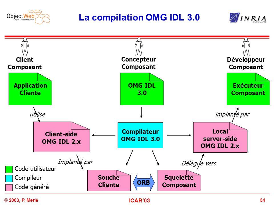 54© 2003, P. Merle ICAR'03 La compilation OMG IDL 3.0 Concepteur Composant Code utilisateur Compileur Code généré OMG IDL 3.0 Local server-side OMG ID
