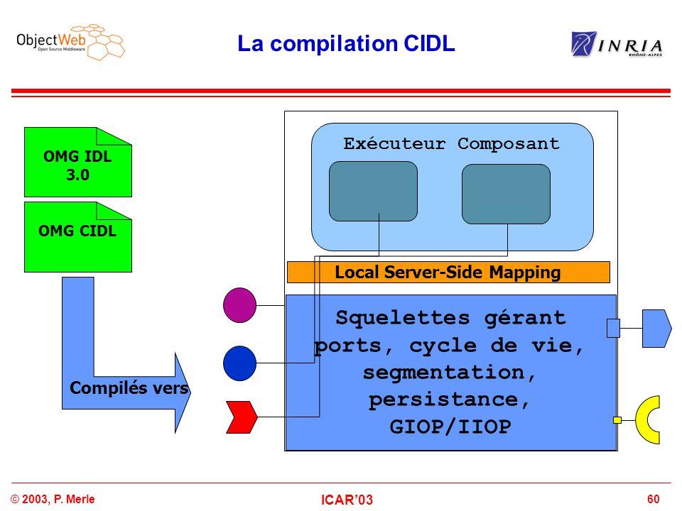 60© 2003, P. Merle ICAR'03 Local Server-Side Mapping La compilation CIDL Exécuteur Composant OMG IDL 3.0 OMG CIDL Squelettes gérant ports, cycle de vi