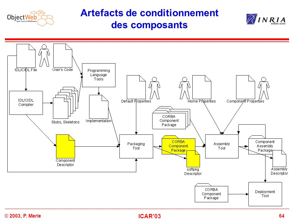 64© 2003, P. Merle ICAR'03 Artefacts de conditionnement des composants