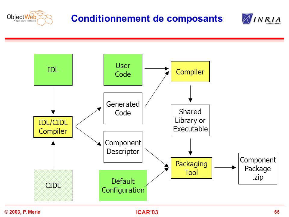 65© 2003, P. Merle ICAR'03 Conditionnement de composants IDL/CIDL Compiler User Code Generated Code IDL Component Descriptor Default Configuration Com