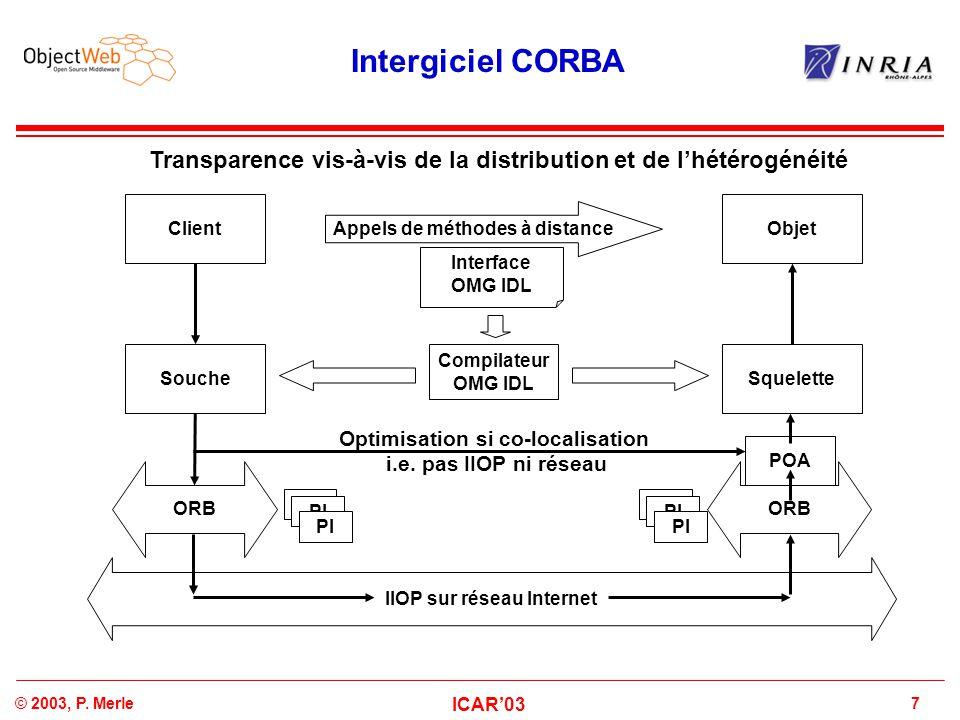 7© 2003, P. Merle ICAR'03 Intergiciel CORBA Compilateur OMG IDL Interface OMG IDL ObjetClient SoucheSquelette POA ORB IIOP sur réseau Internet Appels