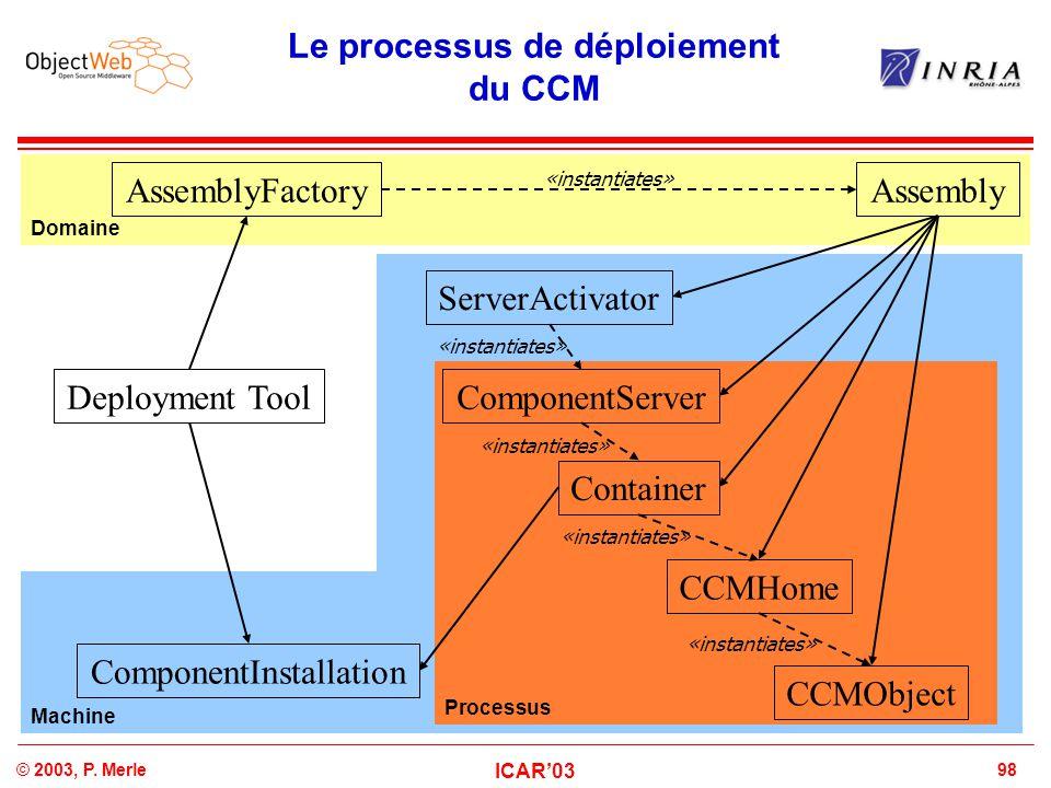 98© 2003, P. Merle ICAR'03 Machine Processus Domaine Le processus de déploiement du CCM Deployment Tool AssemblyFactoryAssembly ServerActivator Compon