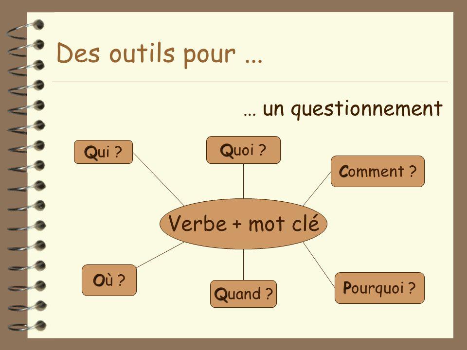 Des outils pour... … un questionnement Verbe + mot clé Q Qui ? P Pourquoi ? C Comment ? Q Quand ? Q Quoi ? O Où ?