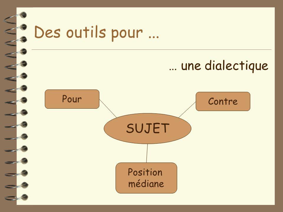 Des outils pour... … une dialectique SUJET Pour Contre Position médiane