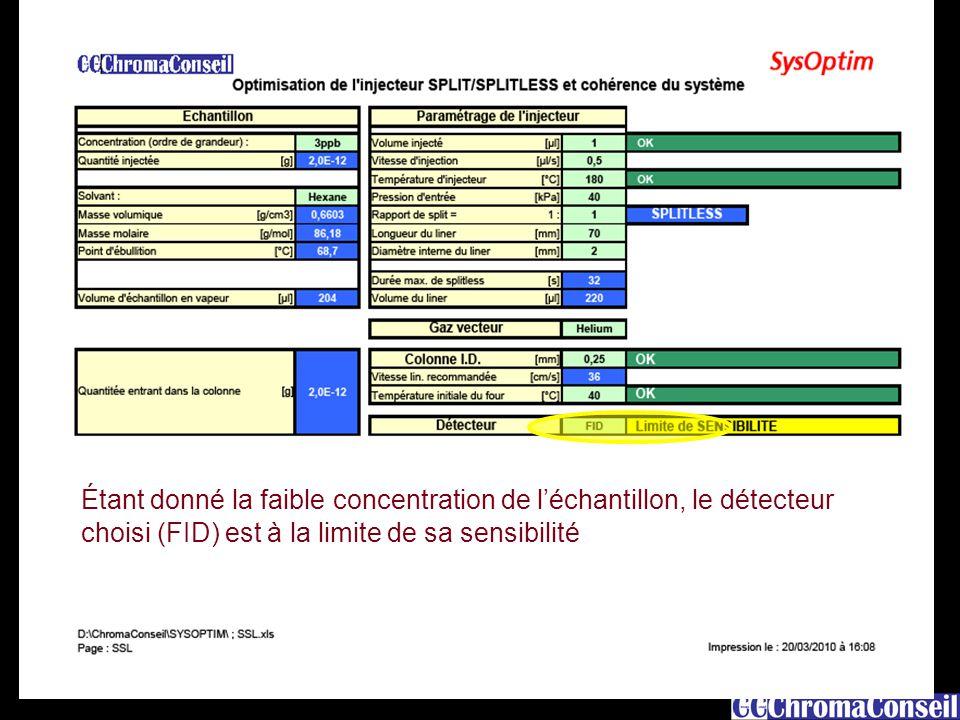 15 Étant donné la faible concentration de l'échantillon, le détecteur choisi (FID) est à la limite de sa sensibilité