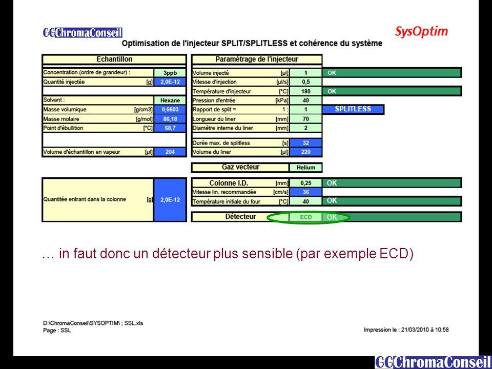 16 … in faut donc un détecteur plus sensible (par exemple ECD)