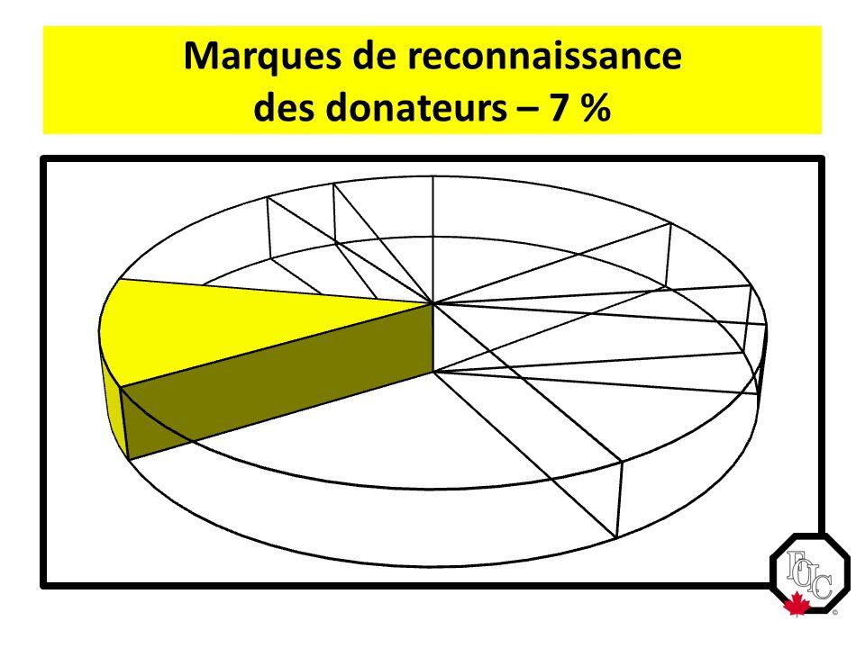 Marques de reconnaissance des donateurs – 7 %