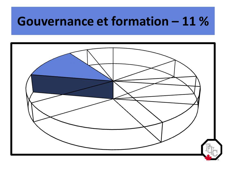 Gouvernance et formation – 11 %