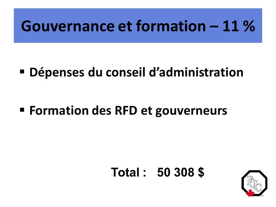  Dépenses du conseil d'administration  Formation des RFD et gouverneurs Total : 50 308 $