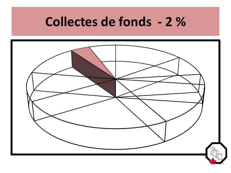 Collectes de fonds - 2 %