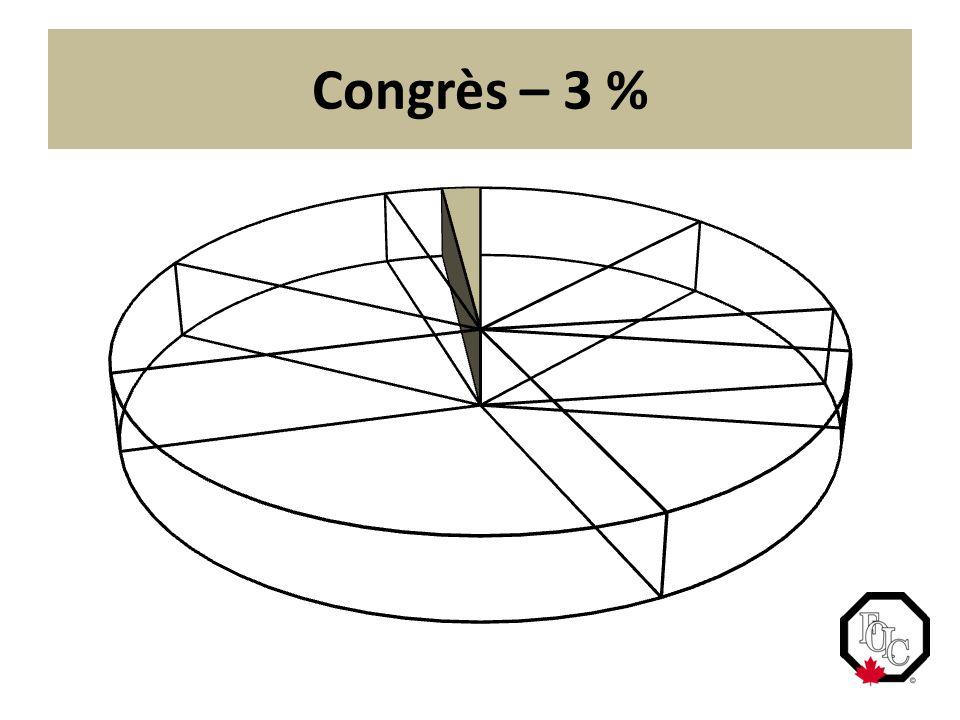 Congrès – 3 %