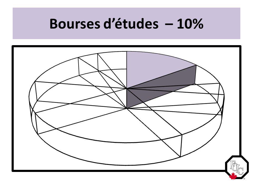 Bourses d'études – 10%