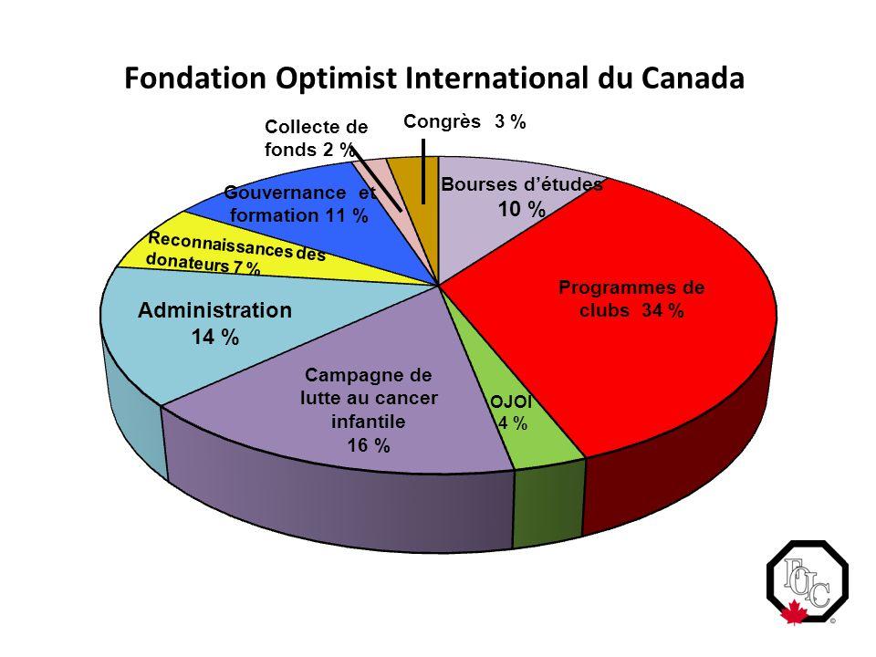 Fondation Optimist International du Canada Administration 14 % Congrès 3 % Bourses d'études 10 % Programmes de clubs 34 % Collecte de fonds 2 % Reconn