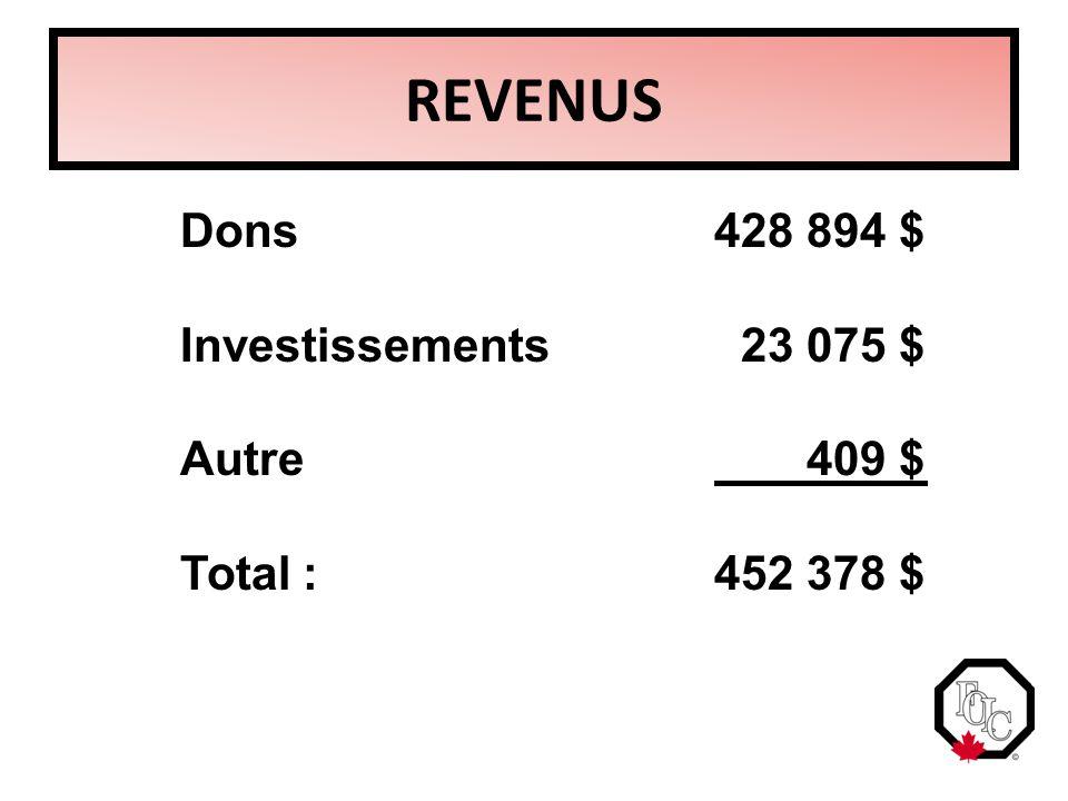 REVENUS Dons428 894 $ Investissements 23 075 $ Autre 409 $ Total : 452 378 $