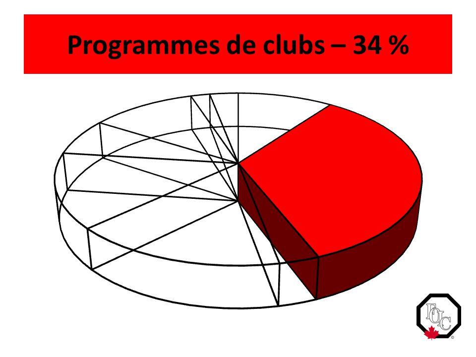 Programmes de clubs – 34 %