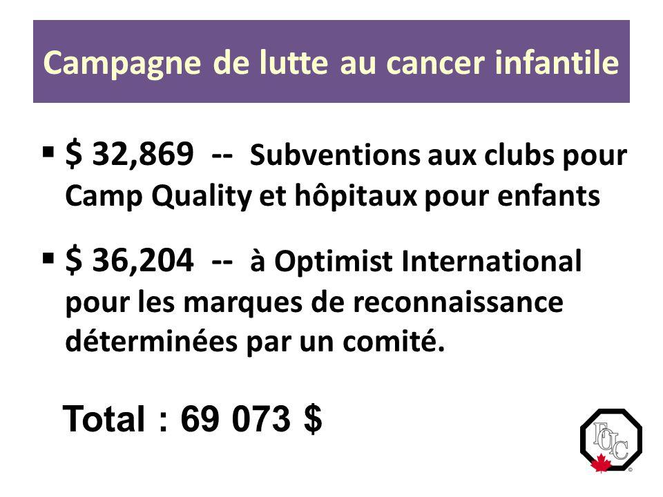  $ 32,869 -- Subventions aux clubs pour Camp Quality et hôpitaux pour enfants  $ 36,204 -- à Optimist International pour les marques de reconnaissance déterminées par un comité.