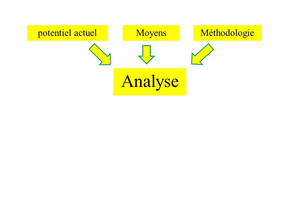 potentiel actuel Analyse MoyensMéthodologie