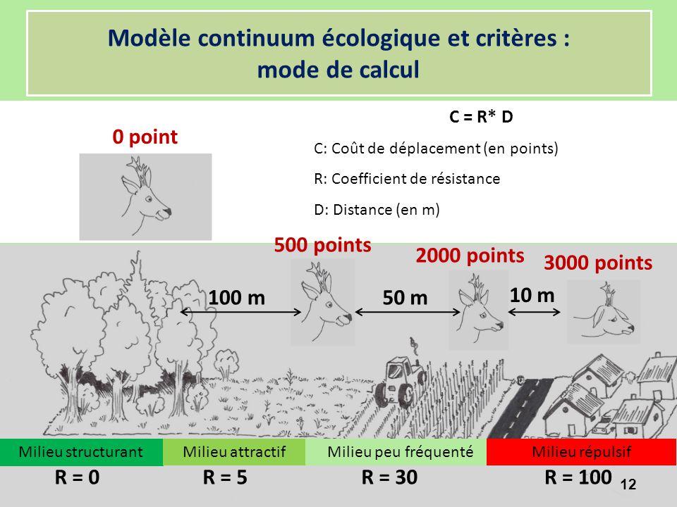 R = 0R = 5R = 100R = 30 0 point 100 m50 m 10 m 500 points 2000 points 3000 points Modèle continuum écologique et critères : mode de calcul C = R* D C:
