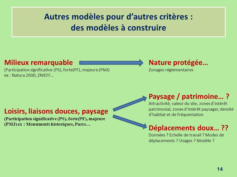 Autres modèles pour d'autres critères : des modèles à construire 14 Milieux remarquable (Participation significative (PS), forte(PF), majeure (PMJ) ex