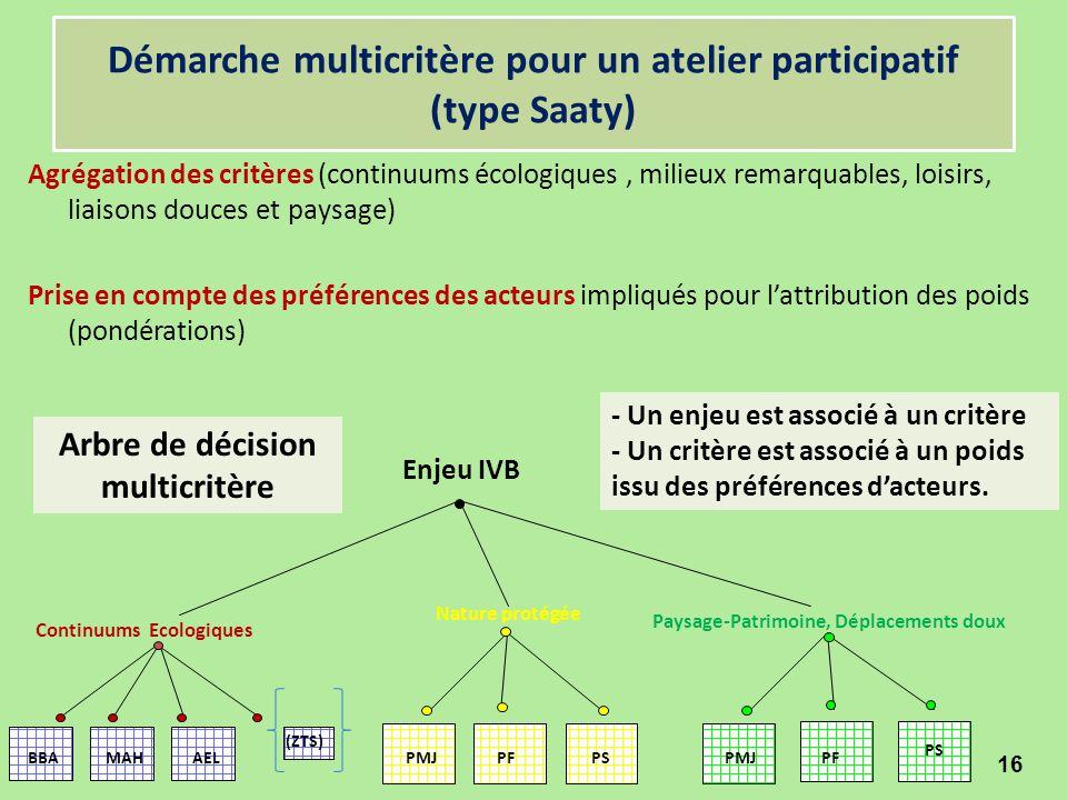 Démarche multicritère pour un atelier participatif (type Saaty) Agrégation des critères (continuums écologiques, milieux remarquables, loisirs, liaiso