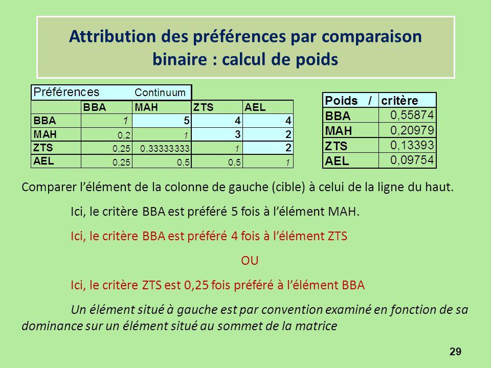 29 Attribution des préférences par comparaison binaire : calcul de poids Comparer l'élément de la colonne de gauche (cible) à celui de la ligne du hau