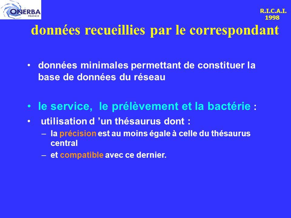 R.I.C.A.I. 1998 données recueillies par le correspondant données minimales permettant de constituer la base de données du réseau le service, le prélèv