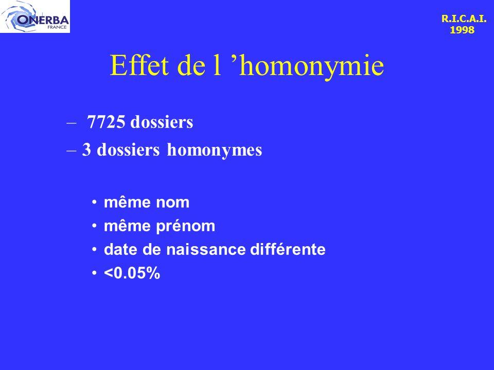 R.I.C.A.I. 1998 Effet de l 'homonymie – 7725 dossiers –3 dossiers homonymes même nom même prénom date de naissance différente <0.05%