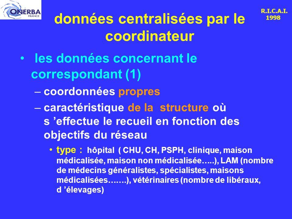 R.I.C.A.I. 1998 données centralisées par le coordinateur les données concernant le correspondant (1) –coordonnées propres –caractéristique de la struc