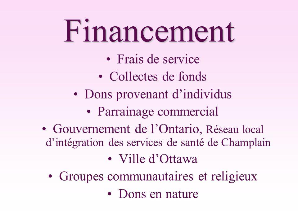 Financement Frais de service Collectes de fonds Dons provenant d'individus Parrainage commercial Gouvernement de l'Ontario, Réseau local d'intégration des services de santé de Champlain Ville d'Ottawa Groupes communautaires et religieux Dons en nature