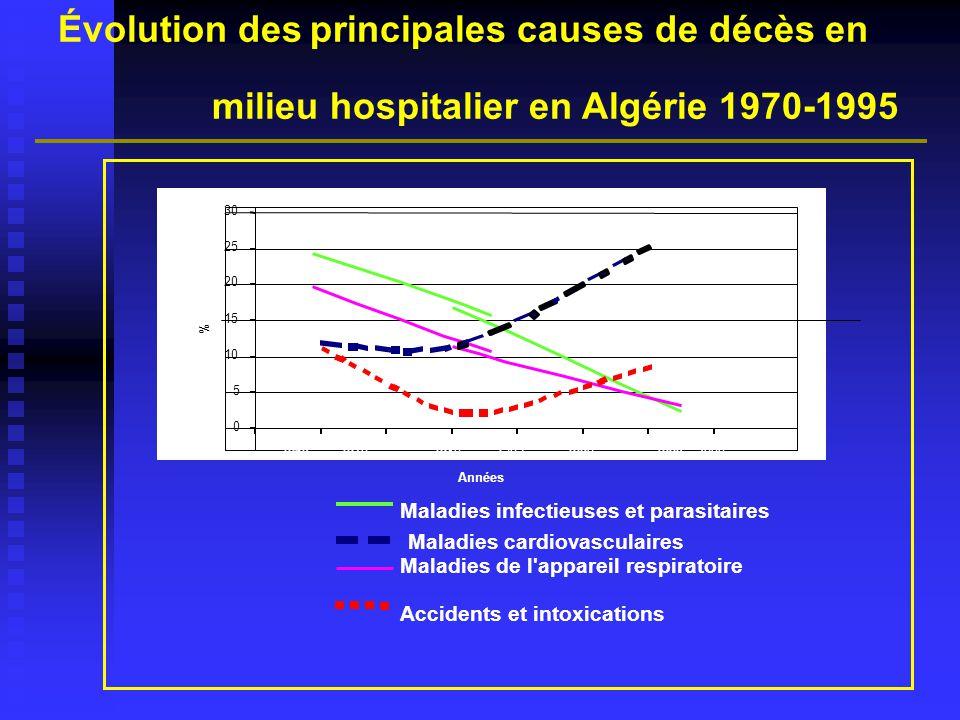 Consultation dans le ménage (TAHINA) Motif de consultation ENS 1990 ENS 2005 Appareil respiratoire 27,2 24,92 Appareil digestif 13,8 9,60 Maladies ostéo –articulaire 7,8 7,23 Maladies infectieuses et parasitaire 7,4 4,75 Appareil génito-urinaire 4,6 4,43 Système nerveux et organes des sens 4,5 1,91 Appareil cardio-vasculaire 4,3 8,87 Peau4 2,47 Traumatismes –brûlures* 2,7 2,44 Troubles mentaux 1,4 1,56 Maladies endocriniennes 1,3 3,72 Tumeurs0,3 0,37